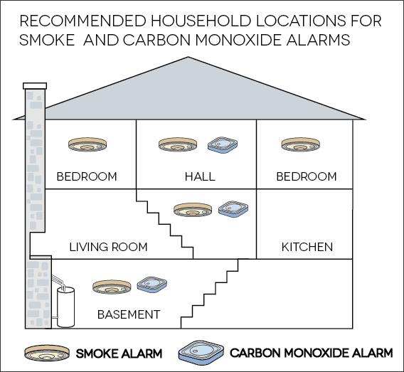 How To Make Your Home Family Safer Smoke Alarms Popular Faq