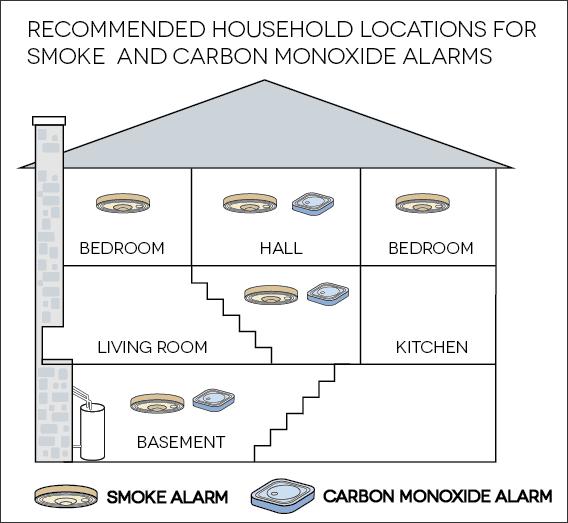 where to install smoke detectors