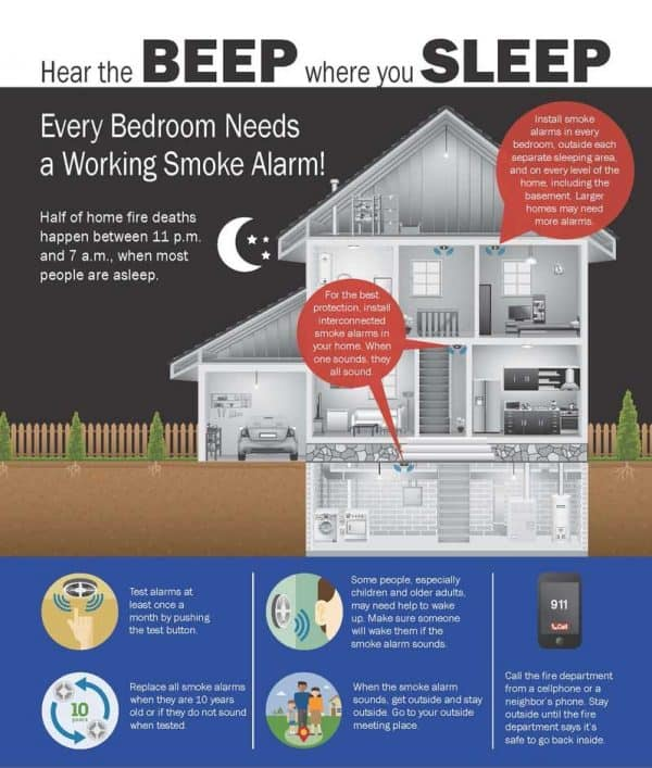 are smoke alarm mandatory